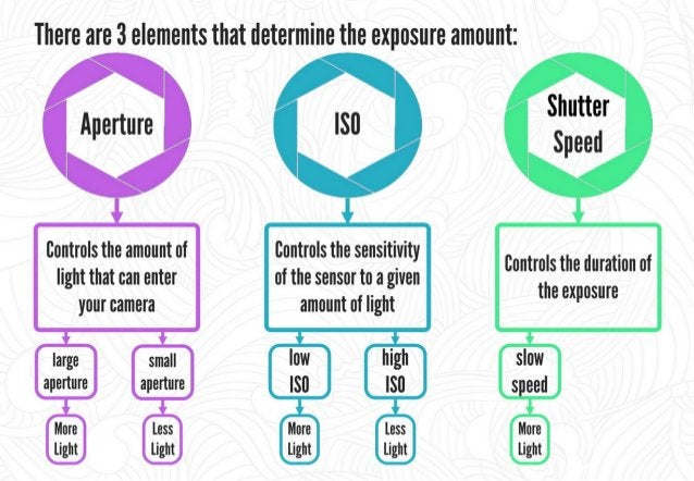 These 3 elements together form what is known as an Exposure Triangle.   Exposure Triangle