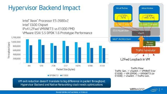 DPDK Summit - 08 Sept 2014 - VMware and Intel - Using DPDK