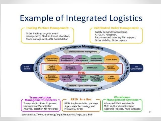 integrated logistics Integrated logistics is the small package industry's leading provider of financial management tools for the logistics and supply chain professional.