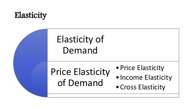 Elasticity Elasticity of Demand Price Elasticity of Demand •Price Elasticity •Income Elasticity •Cross Elasticity