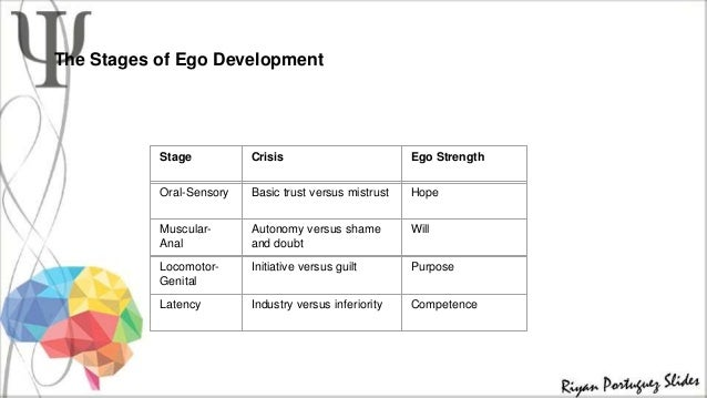 Stages of ego development