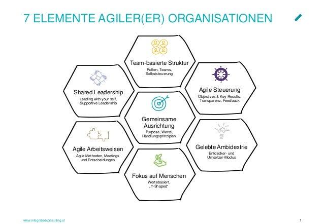 """www.integratedconsulting.at 1 Team-basierte Struktur Rollen, Teams, Selbststeuerung Fokus auf Menschen Wertebasiert, """"T-Sh..."""