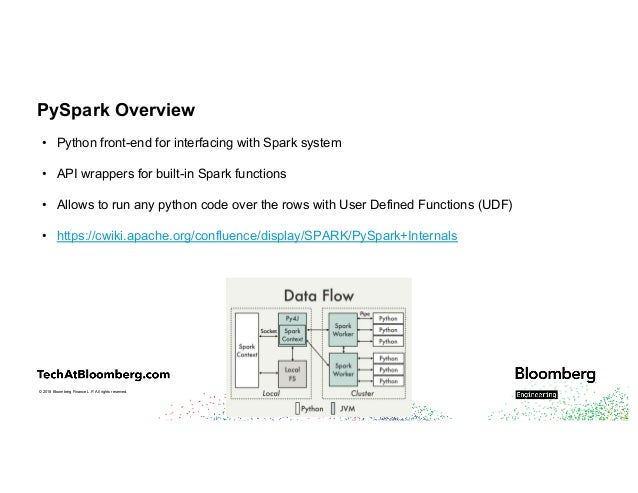 Integrating Existing C++ Libraries into PySpark with Esther