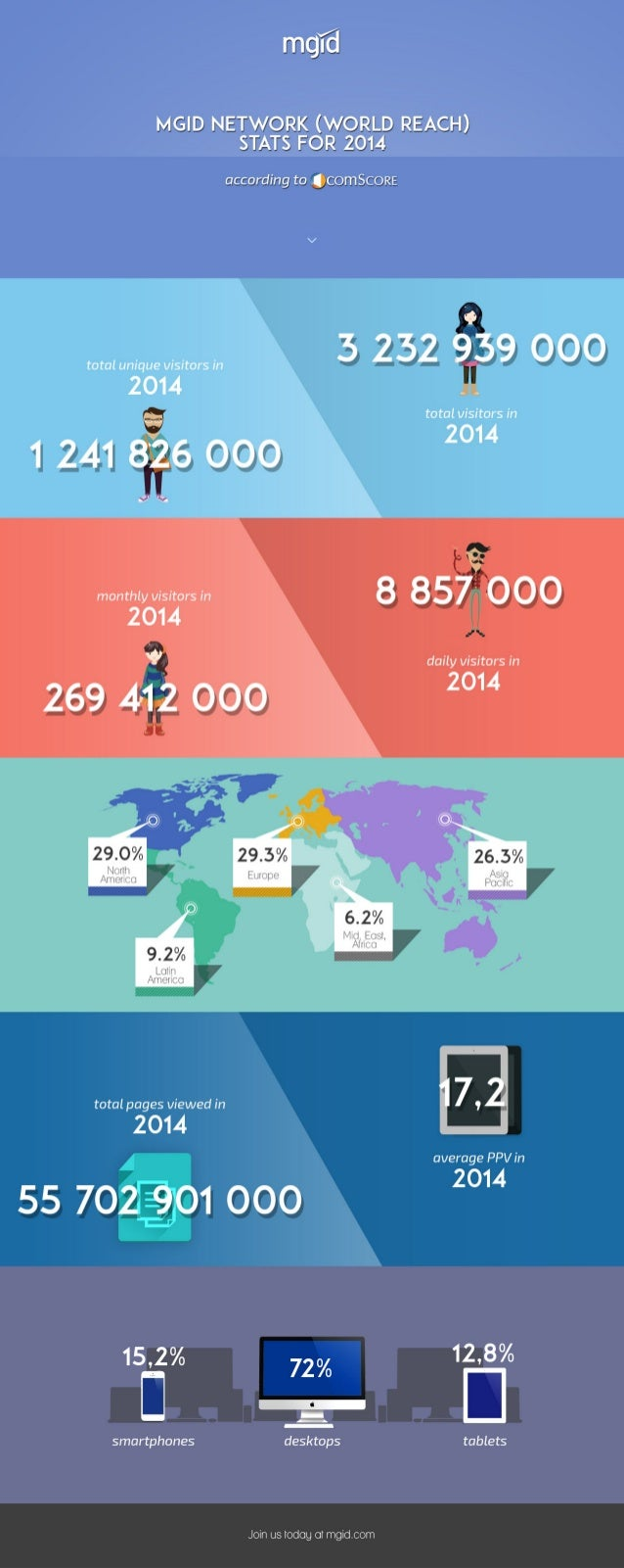MGID, World Reach 2014 (according to comSocre)