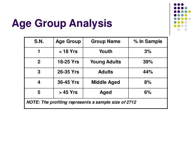 Customer Profile Analysis - Ladies 281010