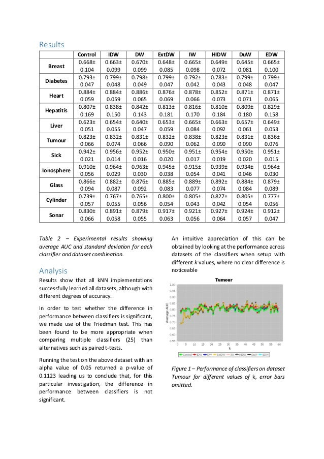Investigating the Performance of Distanced-Based Weighted