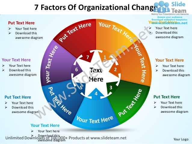 7 factors of organizational change powerpoint templates 0712