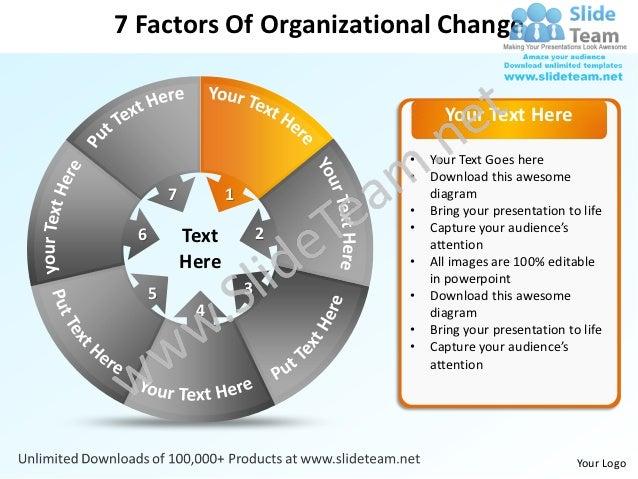 7 factors of organizational change powerpoint templates 0712 toneelgroepblik Choice Image