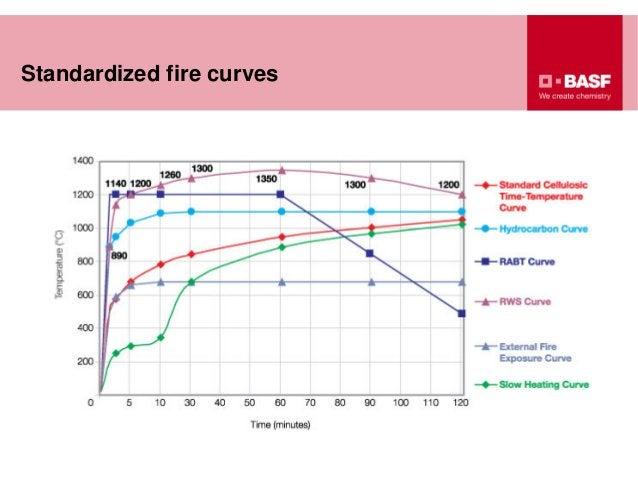 Standardized fire curvestemperature°C
