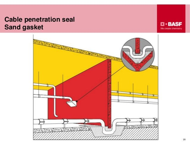 Cable penetration seal Sand gasket 20