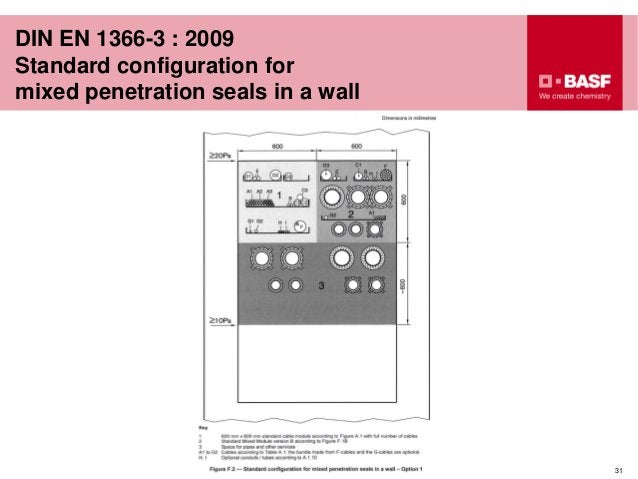DIN EN 1366-3 : 2009 Standard configuration for mixed penetration seals in a wall 31