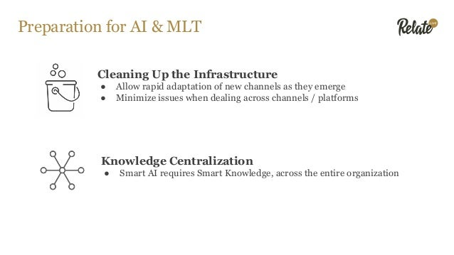 Preparation for AI & MLT Cleaning Up the Infrastructure ● Allow rapid adaptation of new channels as they emerge ● Minimize...