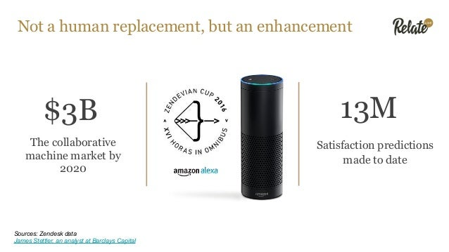 Not a human replacement, but an enhancement $3B The collaborative machine market by 2020 13M Satisfaction predictions made...