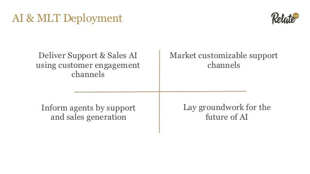 AI & MLT Deployment Deliver Support & Sales AI using customer engagement channels Market customizable support channels Inf...