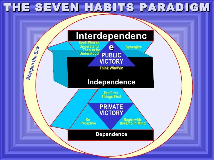 Independence Dependence Interdependence PUBLIC VICTORY PRIVATE VICTORY Seek First to Understand …  Then to be Understood S...