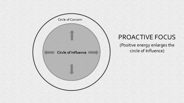 Circle of Influence PROACTIVE FOCUS (Positive energy enlarges the circle of Influence) Circle of Concern