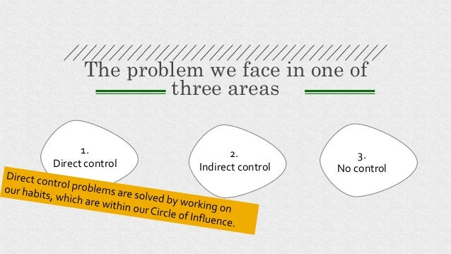The problem we face in one of three areas 1. Direct control 2. Indirect control 3. No control