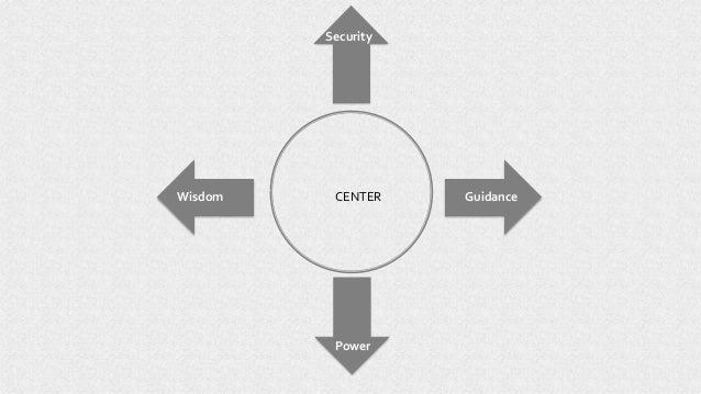 CENTER Power Wisdom Guidance Security