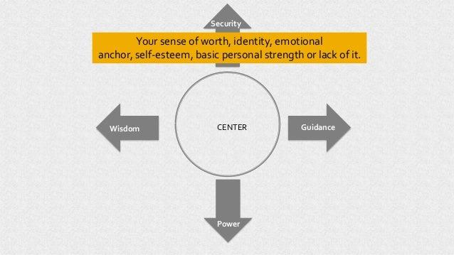 CENTER Power Wisdom Guidance Security Your sense of worth, identity, emotional anchor, self-esteem, basic personal strengt...