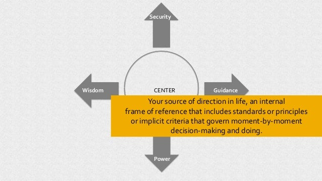 CENTER Power Wisdom Guidance Security Your source of direction in life, an internal frame of reference that includes stand...