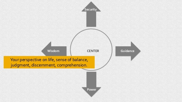 CENTER Power Wisdom Guidance Security Your perspective on life, sense of balance, judgment, discernment, comprehension.