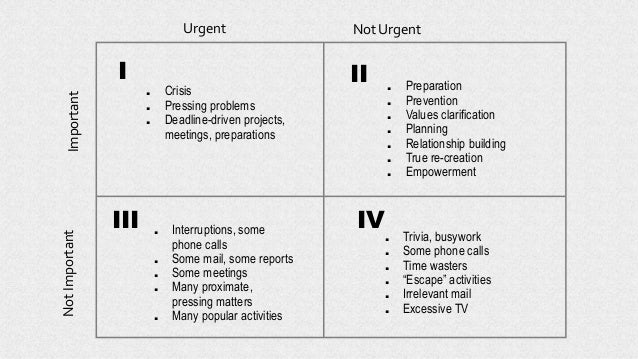 . Crisis . Pressing problems . Deadline-driven projects, meetings, preparations . Preparation . Prevention . Values clarif...