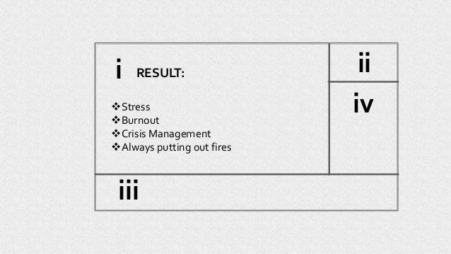 RESULT: Stress Burnout Crisis Management Always putting out fires ii iv iii i