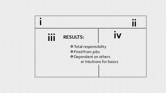 RESULTS: Total responsibility Fired from jobs Dependent on others or Intuitions for basics iii iviii