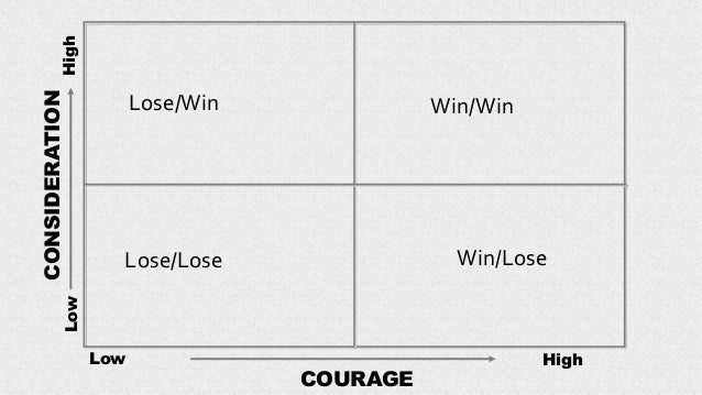 Lose/Win HighLow Win/Win Lose/Lose Win/Lose CONSIDERATION Low High COURAGE