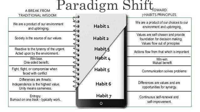 A BREAK FROM TRADITIONALWISDOM TOWARD 7 HABITS PRINCIPLES Habit 2 Habit 1 Habit 7 Habit 6 Habit 3 Habit 5 Habit 4 We are a...