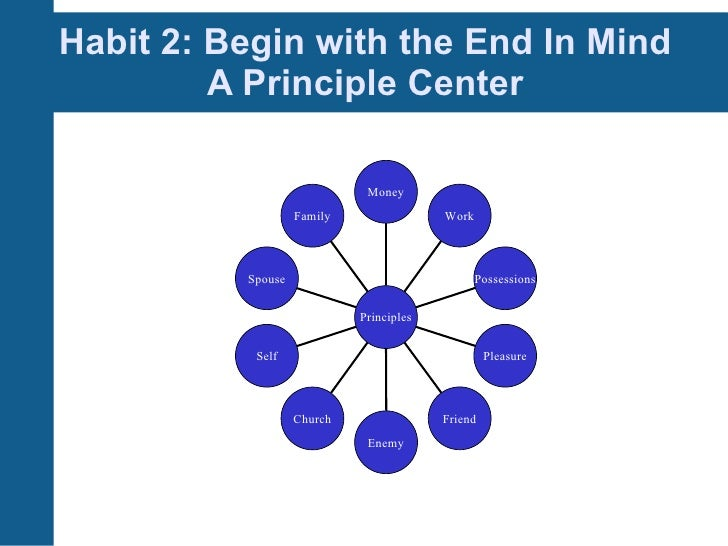 7 Habits Of Highly Effective People Session 2