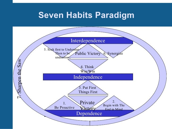 the seven habits of highly effective people free pdf