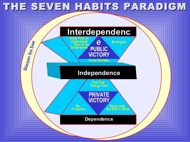 Shar pen  the S  aw  THE SEVEN HABITS PARADIGM Interdependenc Seek First to Understand e Synergize … Then to be Understood...