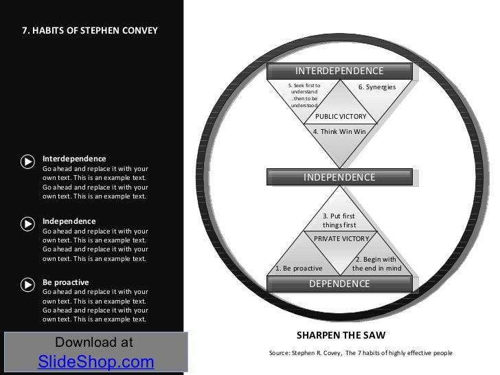 7 habits of stephen covey. Black Bedroom Furniture Sets. Home Design Ideas