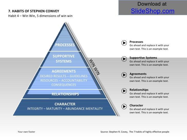 7 spiritual habits diagram