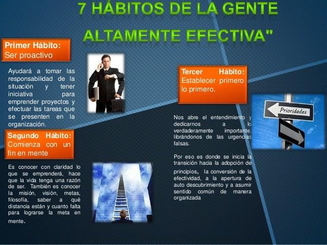 Primer Hábito: Ser proactivo Ayudará a tomar las responsabilidad de la situación y tener iniciativa para emprender proyect...