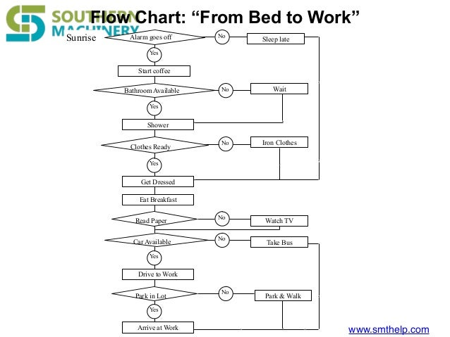 7 Helpful Charts To Improve Pcba Quality