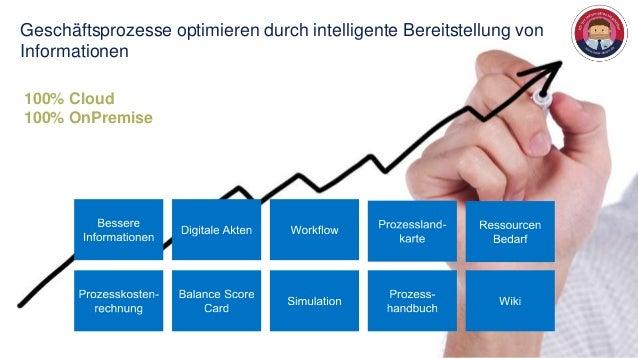 Geschäftsprozesse optimieren durch intelligente Bereitstellung vonInformationen100% Cloud100% OnPremise