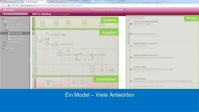 Ein Model – Viele AntwortenWissenInformationenAufgabenSysteme