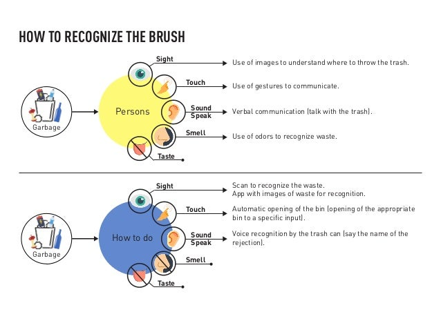 HOW TO RECOGNIZE THE BRUSH Garbage Persons Sight Touch Sound Speak Smell Taste Garbage How to do Sight Touch Sound Speak S...