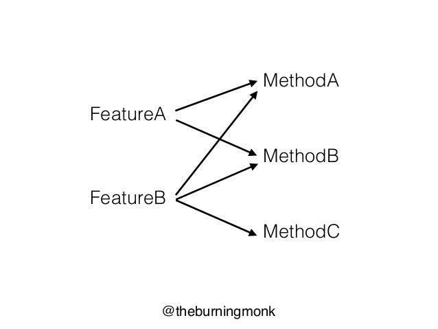@theburningmonk Test Driven Development