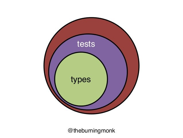 @theburningmonk Jepsenproperty-based unit-testing system-testing distr. systems