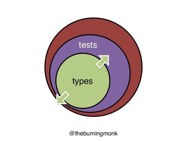@theburningmonk Jepsenproperty-based unit-testing types as proof TLA+ distr. systems system-testing