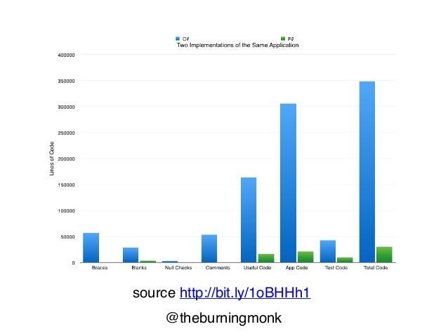 @theburningmonk source http://bit.ly/1oBHHh1