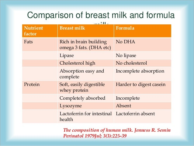 Breastfeeding vs Bottle feeding