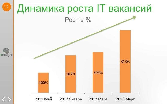 12Динамика роста IT вакансий100%187% 203%313%2011 Май 2012 Январь 2012 Март 2013 МартРост в %