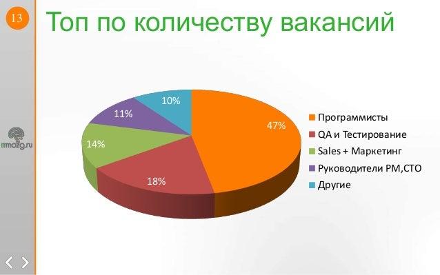 13Топ по количеству вакансий47%18%14%11%10%ПрограммистыQA и ТестированиеSales + МаркетингРуководители PM,CTOДругие