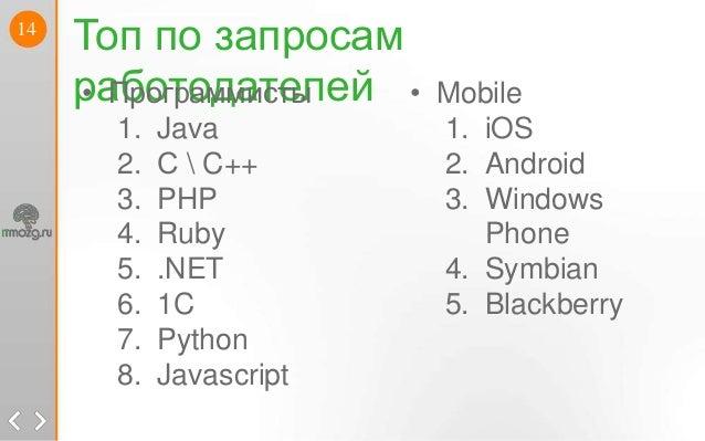 14Топ по запросамработодателей • Mobile1. iOS2. Android3. WindowsPhone4. Symbian5. Blackberry• Программисты1. Java2. С  C+...