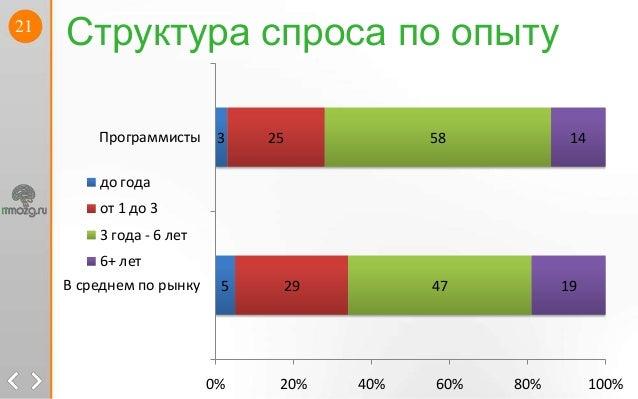 21Структура спроса по опыту532925475819140% 20% 40% 60% 80% 100%В среднем по рынкуПрограммистыдо годаот 1 до 33 года - 6 л...