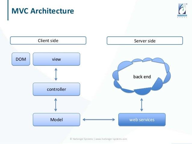 Javascript mvc frameworks backbone ember and angular js for Architecture mvc